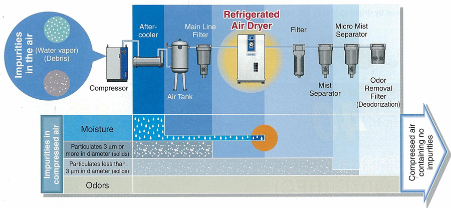 Refrigerated Air Dryer Introduction Of Air Dryer Smc